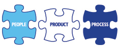 People, Product, Process